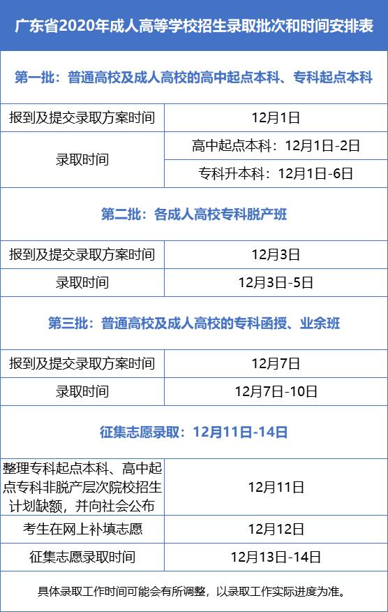 2020年广东省成人高考各批次录取时间安排