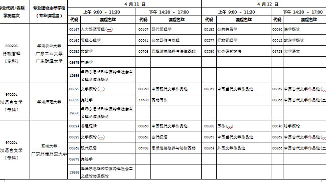 自考专科专业科目一览表