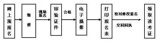 深圳大学成人高考报名
