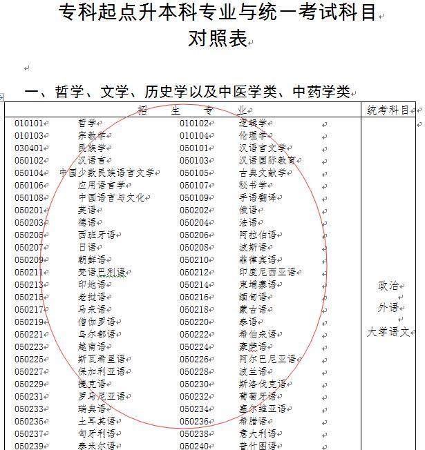 深圳成人高考专升本考试科目