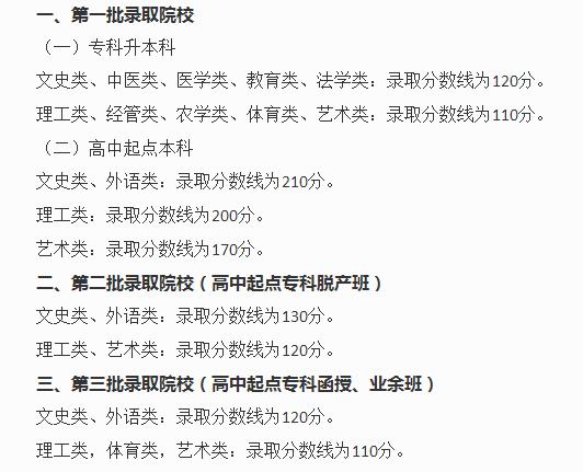 湘潭大学成人高考分数线