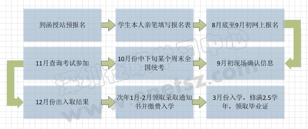 报考流程图.png
