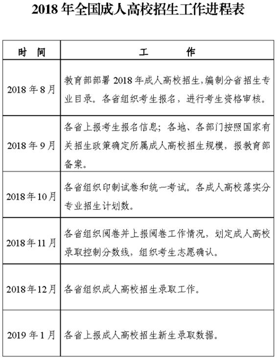 深圳成人高考招生工作进程表