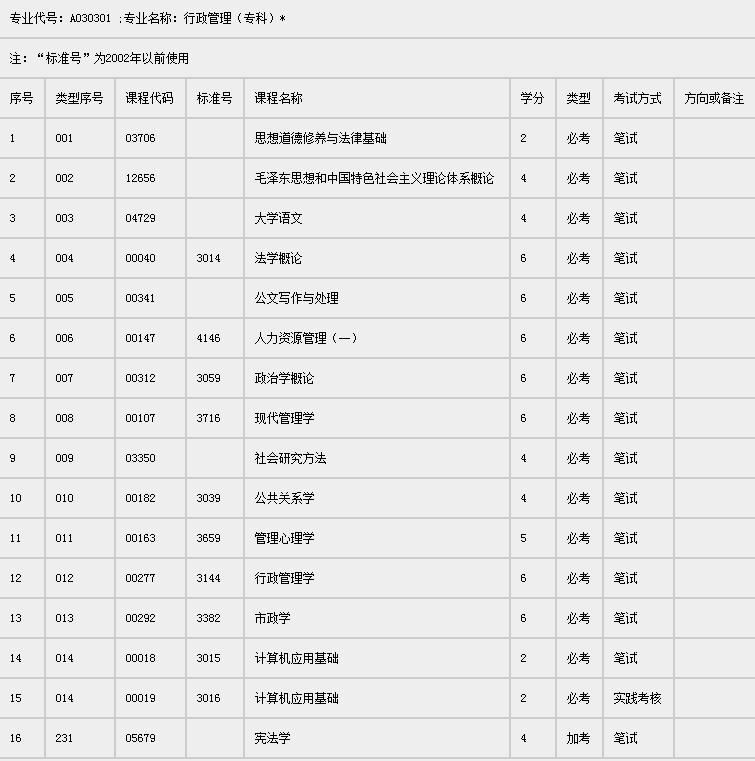 深圳自考行政管理专科考试课程