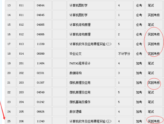 深圳自考考试科目表