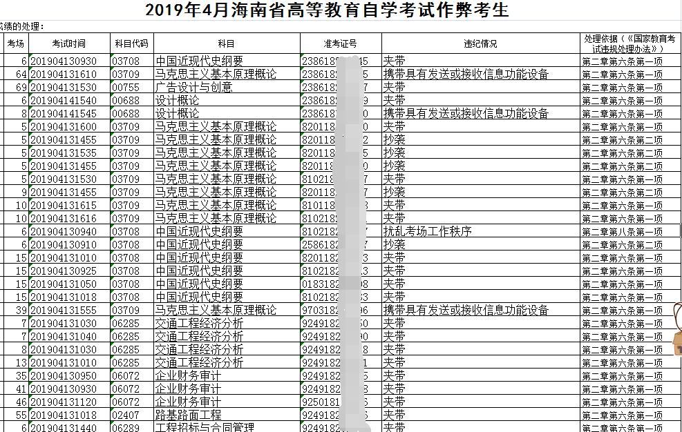 海南省2019年4月自学考试舞弊考生名单