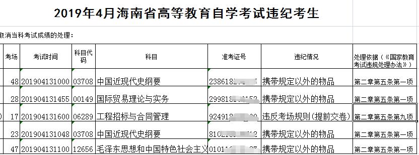 海南省2019年4月自学考试违纪考生名单